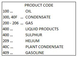 Oil and gas royalty statement product codes