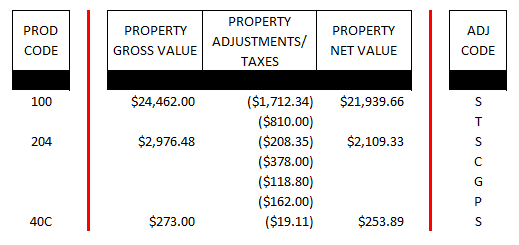Royalty Statement Calculations - Property Gross and Net Value