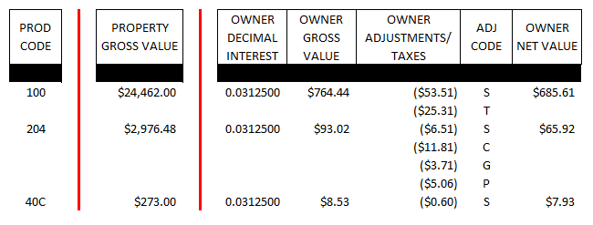 Royalty Statement Calculations - Owner Interest Value